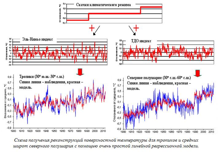 Схема получения реконструкций поверхностной температуры для тропиков и средних широт северного полушария с помощью очень простой линейной регрессионной модели.