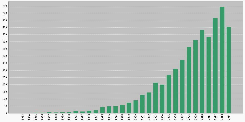 Citations in Each Year