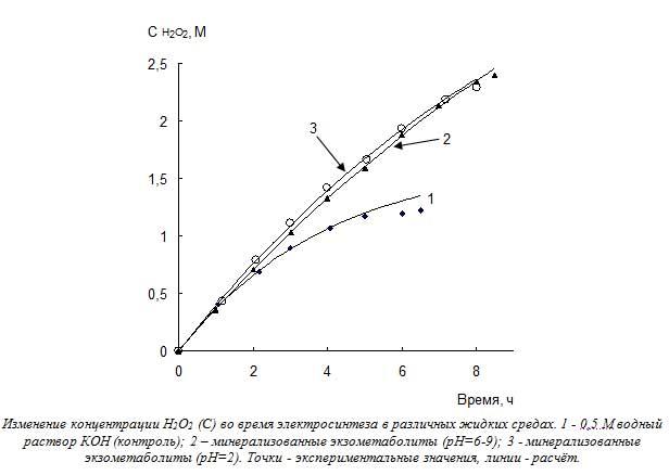 Изменение концентрации Н2О2 (С) во время электросинтеза в различных жидких средах. 1 - 0,5 М водный раствор КОН (контроль); 2 – минерализованные экзометаболиты (рН=6-9); 3 - минерализованные экзометаболиты (рН=2). Точки - экспериментальные значения, линии - расчёт.