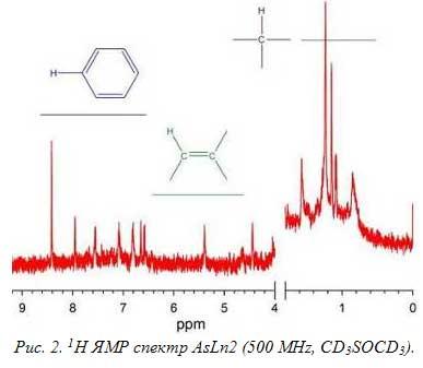 Рис. 2. 1H ЯМР спектр AsLn2 (500 MHz, CD3SOCD3).