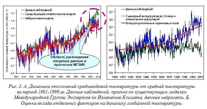 Рис. 3. А. Динамика отклонений среднегодовой температуры от средней температуры за период 1961-1990 гг. Данные наблюдений, прогноз по существующим моделям Международной Группы Экспертов по Изменению Климата, данные нейросети. Б. Оценка вклада отдельных факторов на динамику глобальной температуры.